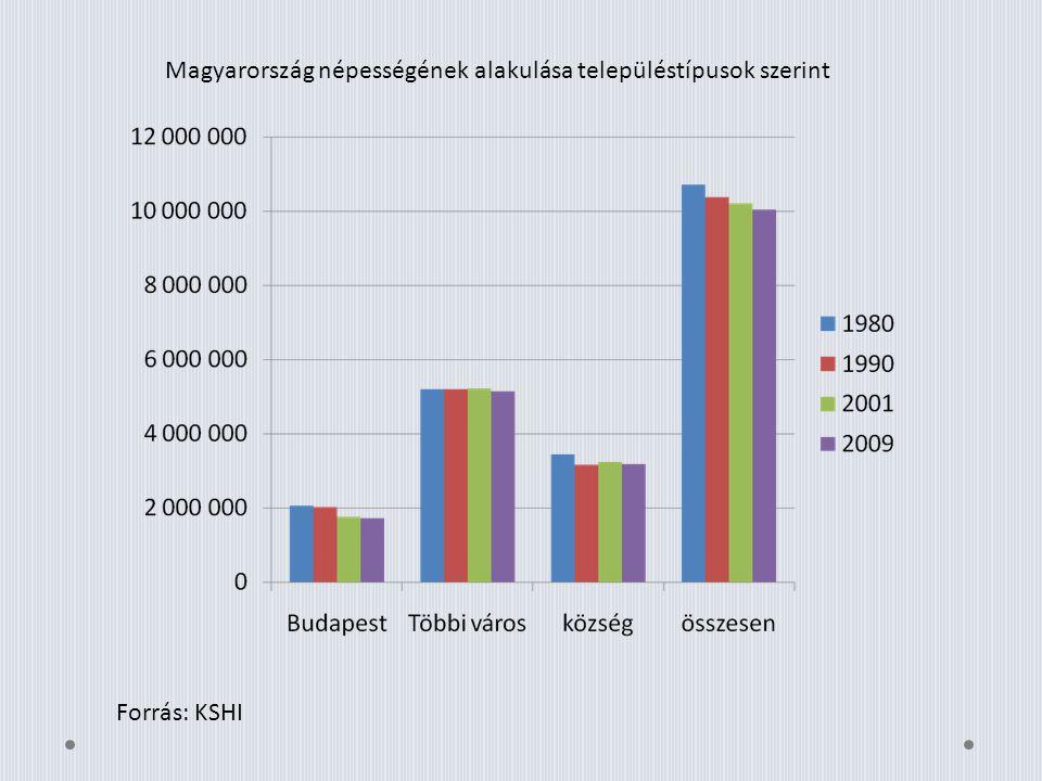 Magyarország népességének alakulása településtípusok szerint Forrás: KSHI