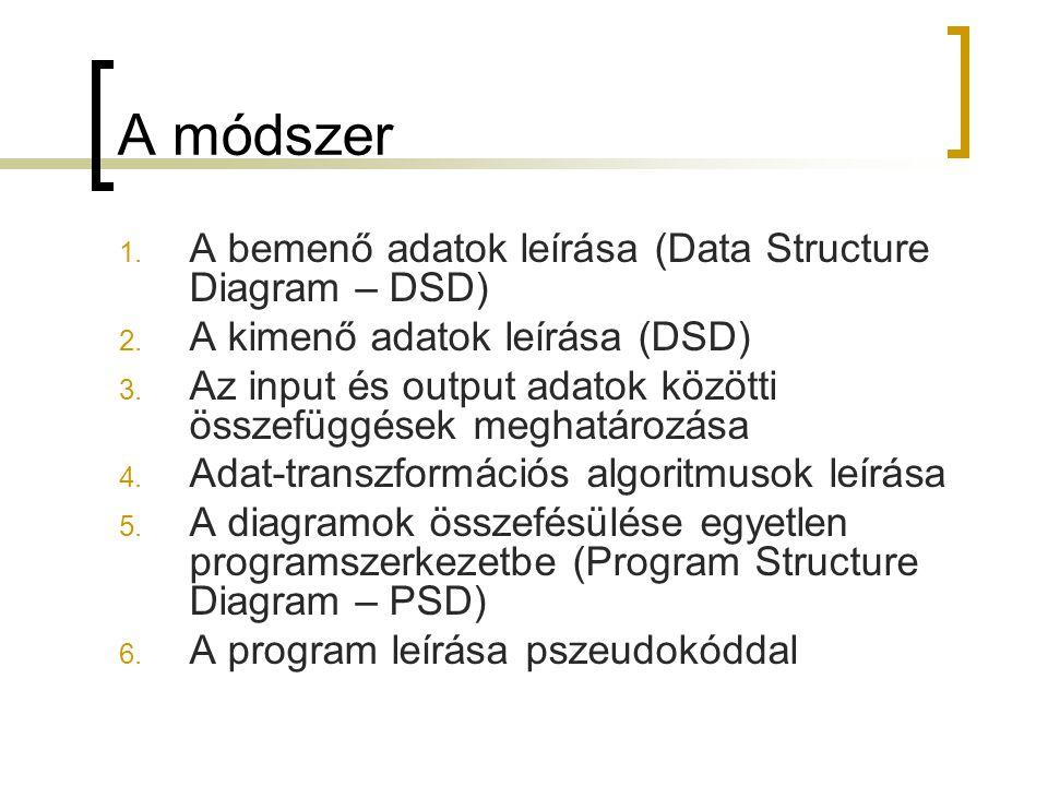 A módszer 1. A bemenő adatok leírása (Data Structure Diagram – DSD) 2. A kimenő adatok leírása (DSD) 3. Az input és output adatok közötti összefüggése