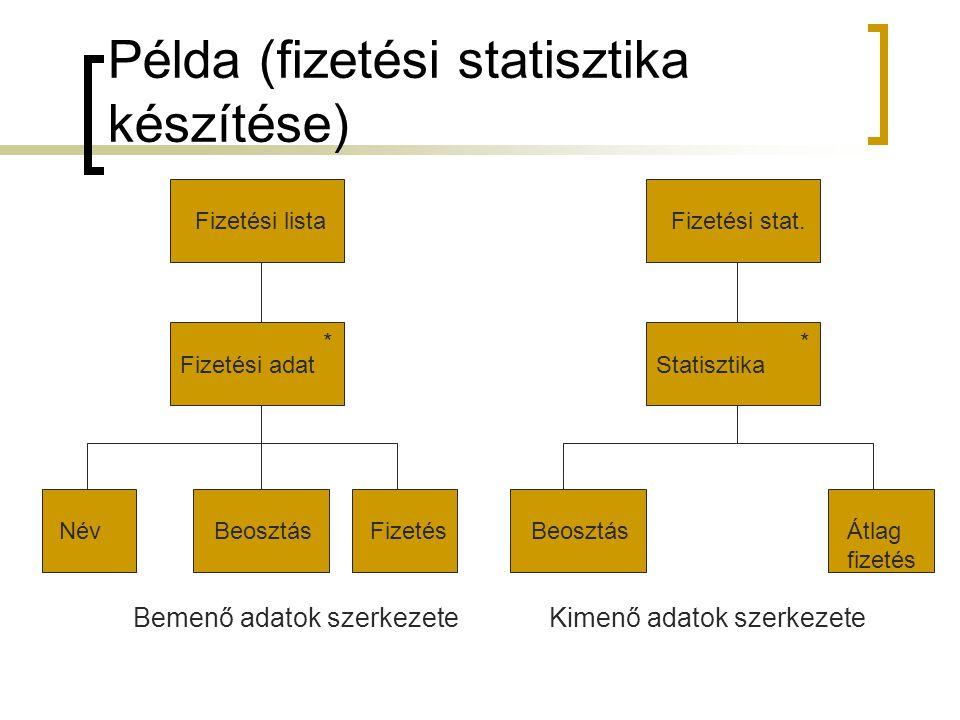 Példa (fizetési statisztika készítése) Bemenő adatok szerkezeteKimenő adatok szerkezete Fizetési listaFizetési adat * NévBeosztásFizetésFizetési stat.