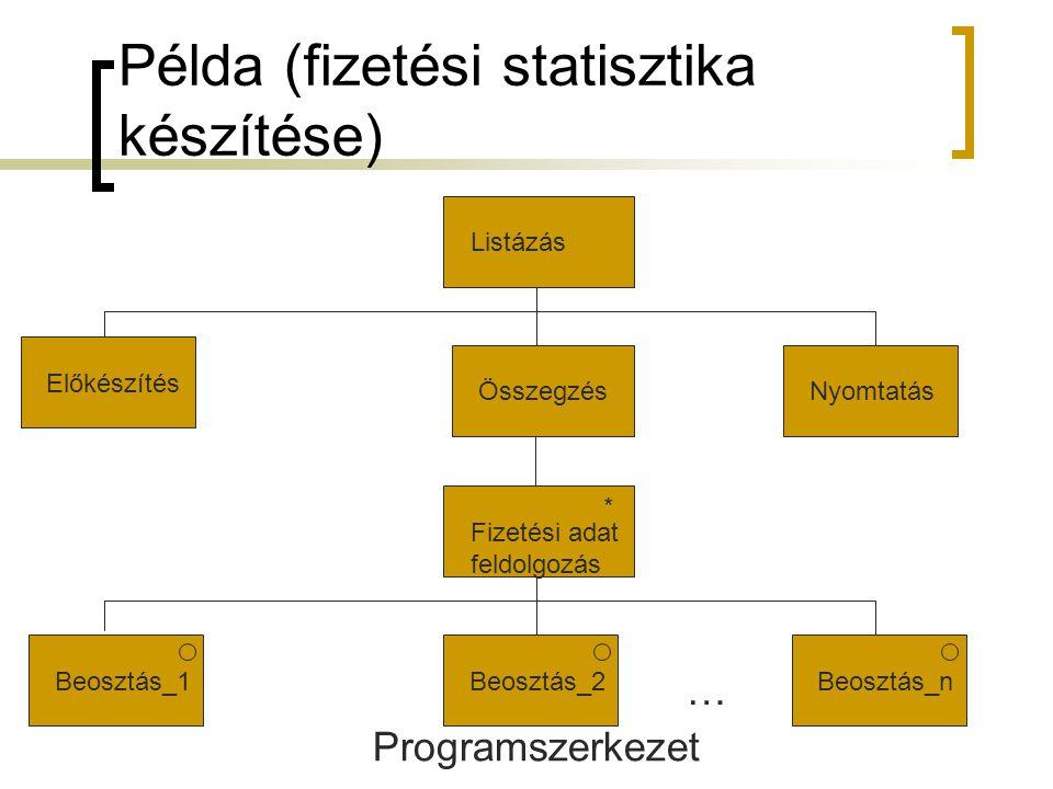 Példa (fizetési statisztika készítése) Programszerkezet ListázásElőkészítésNyomtatásÖsszegzésFizetési adat feldolgozás * Beosztás_1Beosztás_2Beosztás_