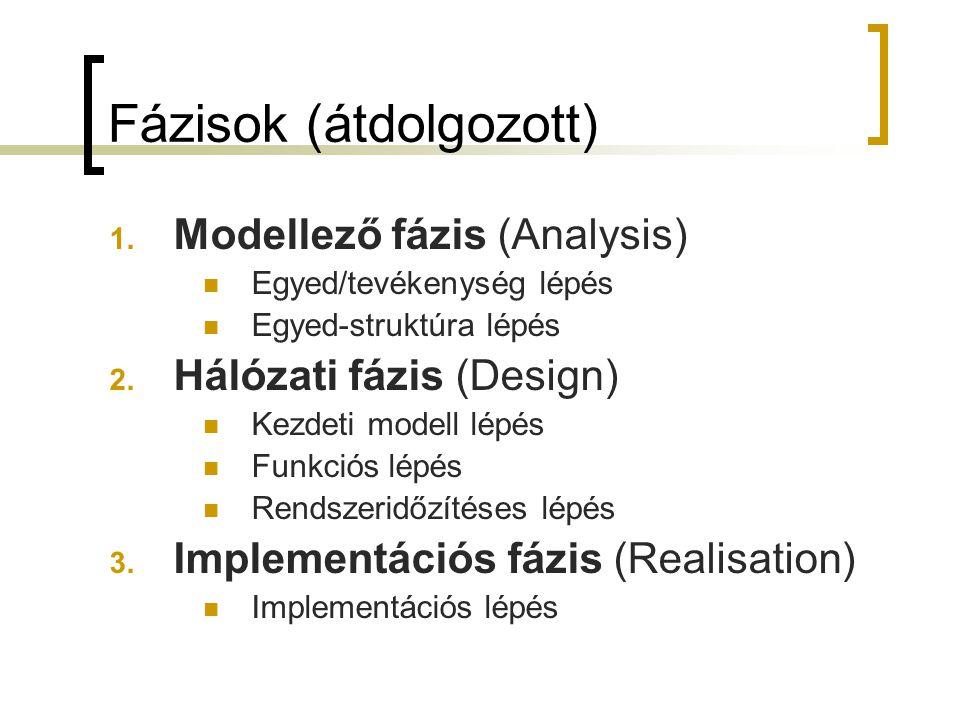 Fázisok (átdolgozott) 1. Modellező fázis (Analysis)  Egyed/tevékenység lépés  Egyed-struktúra lépés 2. Hálózati fázis (Design)  Kezdeti modell lépé
