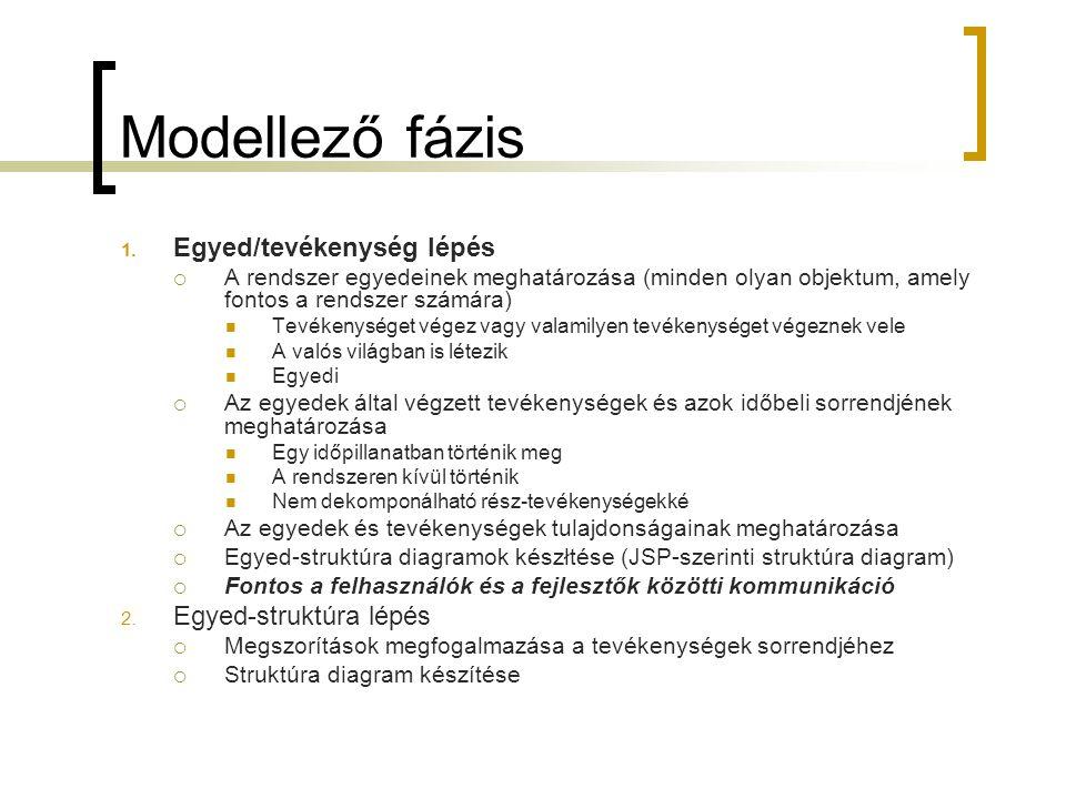 Modellező fázis 1. Egyed/tevékenység lépés  A rendszer egyedeinek meghatározása (minden olyan objektum, amely fontos a rendszer számára)  Tevékenysé