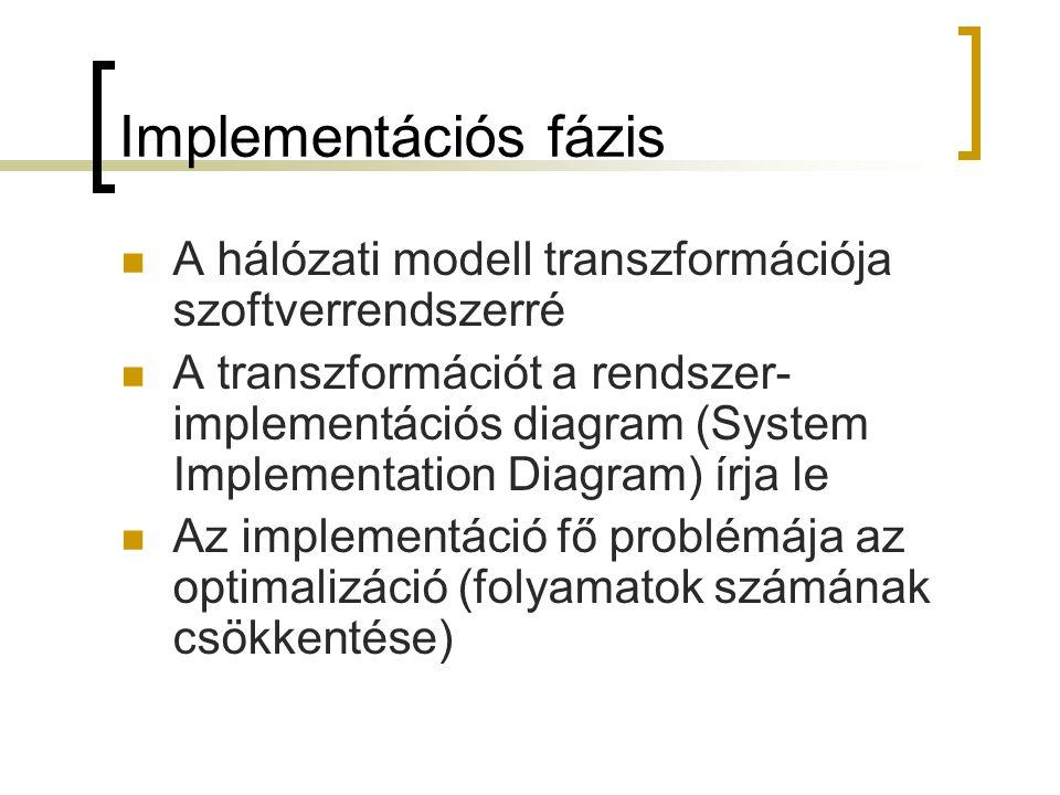 Implementációs fázis  A hálózati modell transzformációja szoftverrendszerré  A transzformációt a rendszer- implementációs diagram (System Implementa
