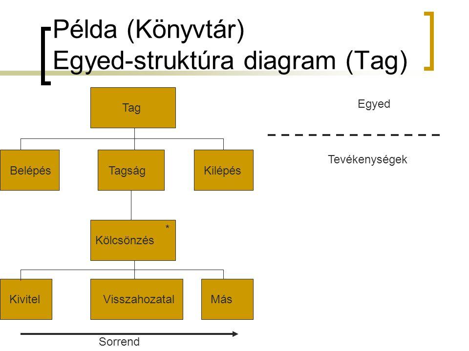 Példa (Könyvtár) Egyed-struktúra diagram (Tag) TagKölcsönzés * BelépésTagságKivitelKilépésMásVisszahozatal Sorrend Egyed Tevékenységek