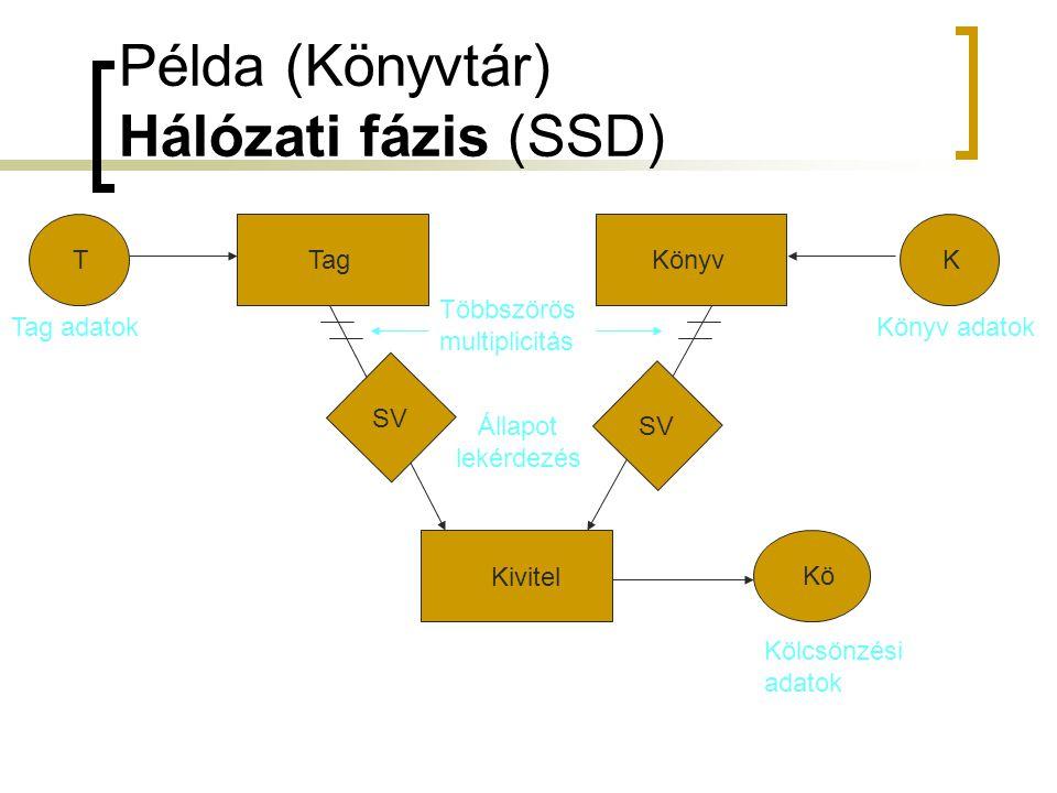 Példa (Könyvtár) Hálózati fázis (SSD) Tag Könyv TK Kivitel SV Kö Tag adatokKönyv adatok Állapot lekérdezés Kölcsönzési adatok Többszörös multiplicitás