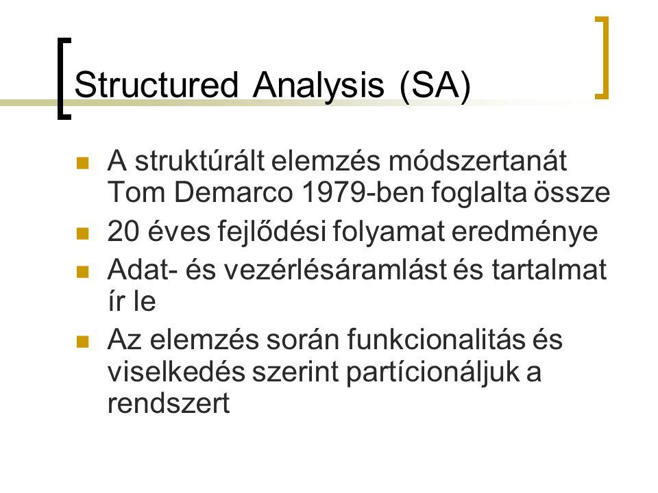 Structured Analysis (SA)  A struktúrált elemzés módszertanát Tom Demarco 1979-ben foglalta össze  20 éves fejlődési folyamat eredménye  Adat- és ve