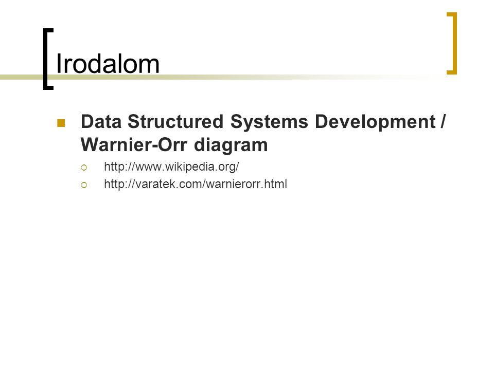 Irodalom  Data Structured Systems Development / Warnier-Orr diagram  http://www.wikipedia.org/  http://varatek.com/warnierorr.html