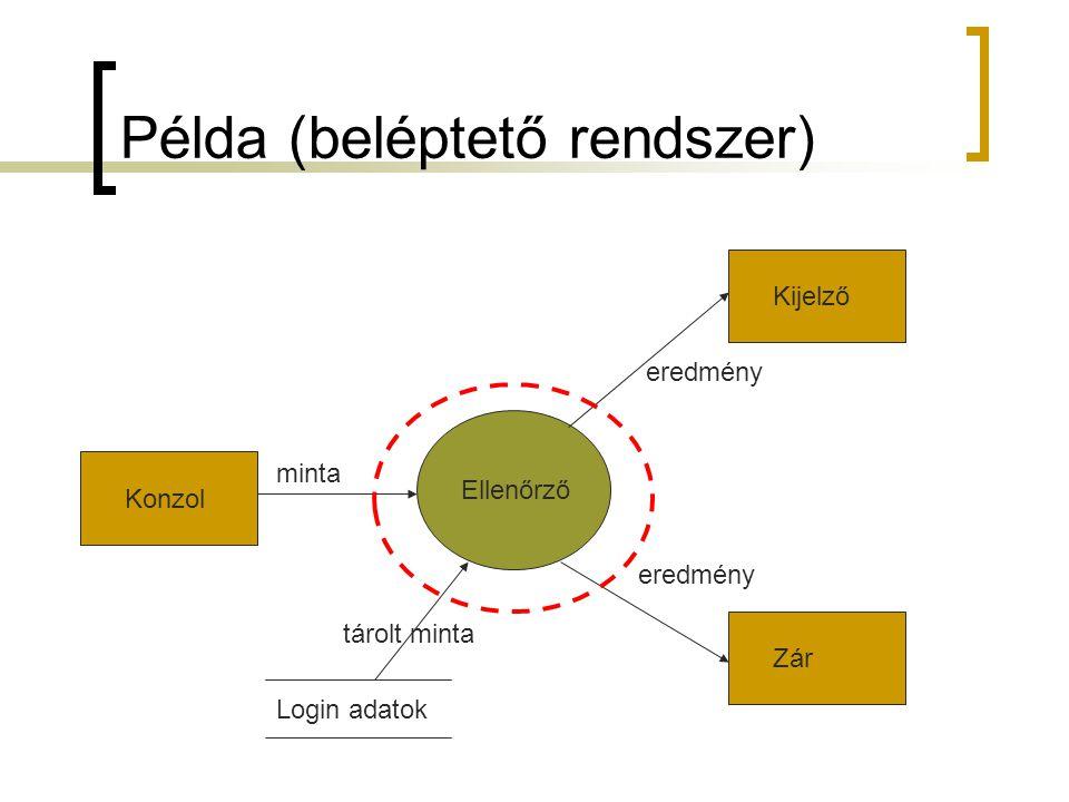 Példa (beléptető rendszer) KonzolKijelzőZár Ellenőrző Login adatok minta tárolt minta eredmény