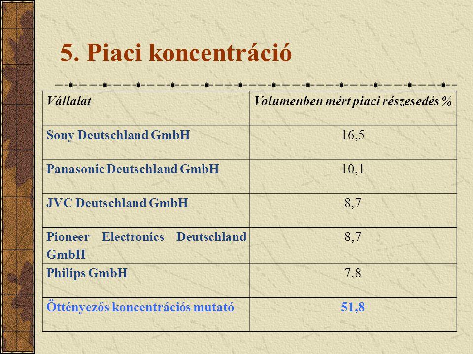 5. Piaci koncentráció VállalatVolumenben mért piaci részesedés % Sony Deutschland GmbH16,5 Panasonic Deutschland GmbH10,1 JVC Deutschland GmbH8,7 Pion