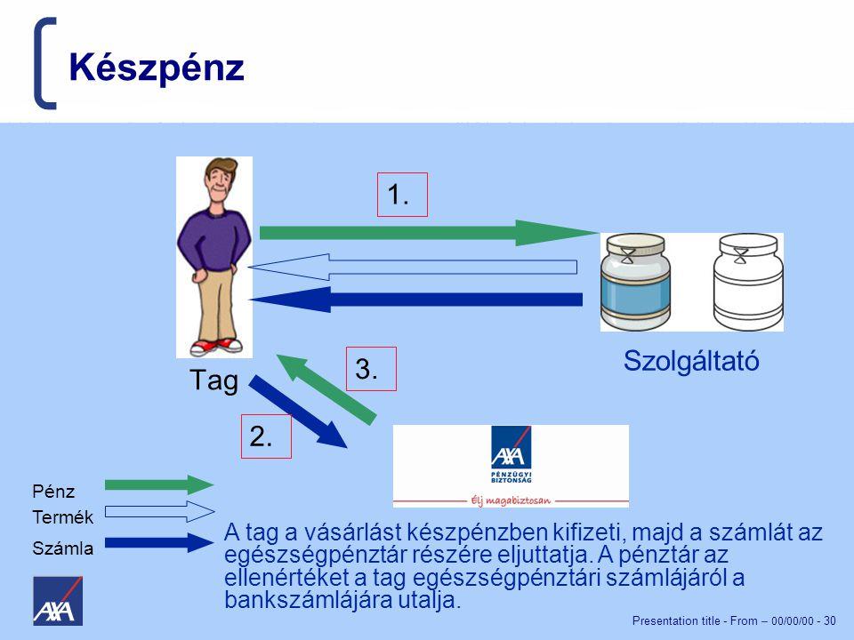 Presentation title - From – 00/00/00 - 30 Készpénz Szolgáltató Tag Pénz Termék Számla 1.