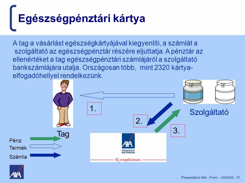 Presentation title - From – 00/00/00 - 31 Egészségpénztári kártya Szolgáltató Tag Pénz Termék Számla 1.