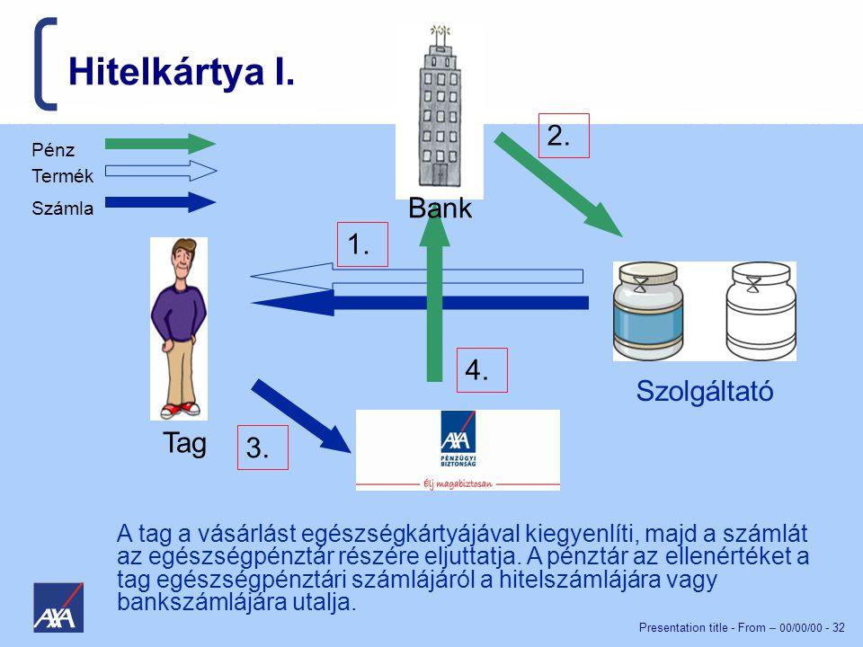 Presentation title - From – 00/00/00 - 32 Hitelkártya I.