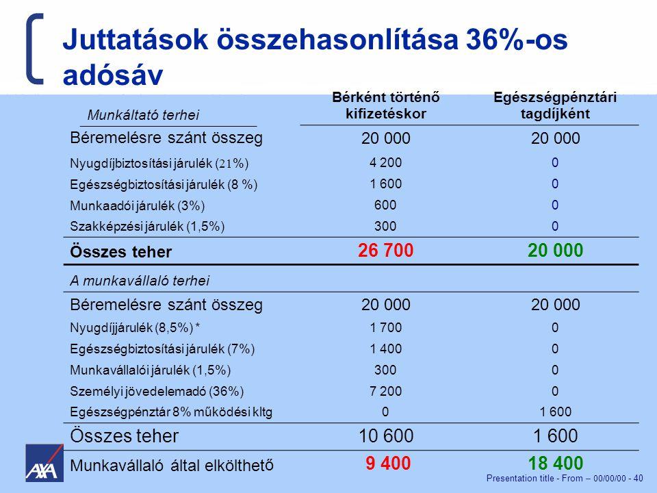 Presentation title - From – 00/00/00 - 40 Juttatások összehasonlítása 36%-os adósáv Bérként történő kifizetéskor Egészségpénztári tagdíjként Béremelésre szánt összeg 20 000 Nyugdíjbiztosítási járulék ( 21 %) 4 2000 Egészségbiztosítási járulék (8 %) 1 6000 Munkaadói járulék (3%) 600 0 Szakképzési járulék (1,5%) 3000 Összes teher 26 70020 000 A munkavállaló terhei Béremelésre szánt összeg20 000 Nyugdíjjárulék (8,5%) *1 7000 Egészségbiztosítási járulék (7%)1 4000 Munkavállalói járulék (1,5%)3000 Személyi jövedelemadó (36%)7 2000 Egészségpénztár 8% működési kltg01 600 Összes teher10 6001 600 Munkavállaló által elkölthető 9 40018 400 Munkáltató terhei