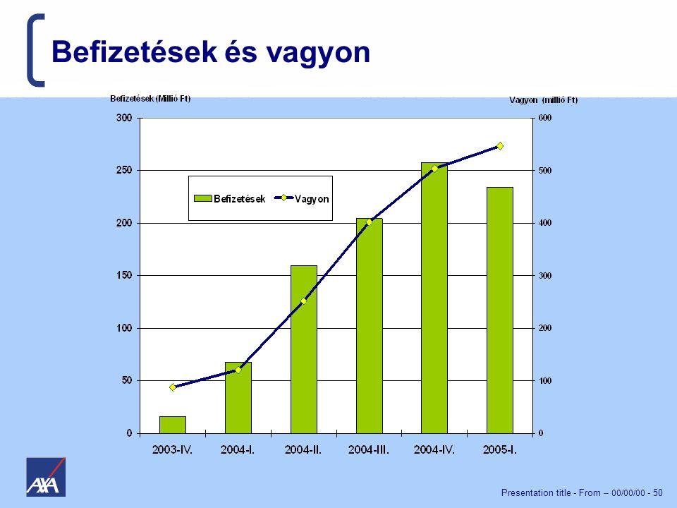 Presentation title - From – 00/00/00 - 50 Befizetések és vagyon