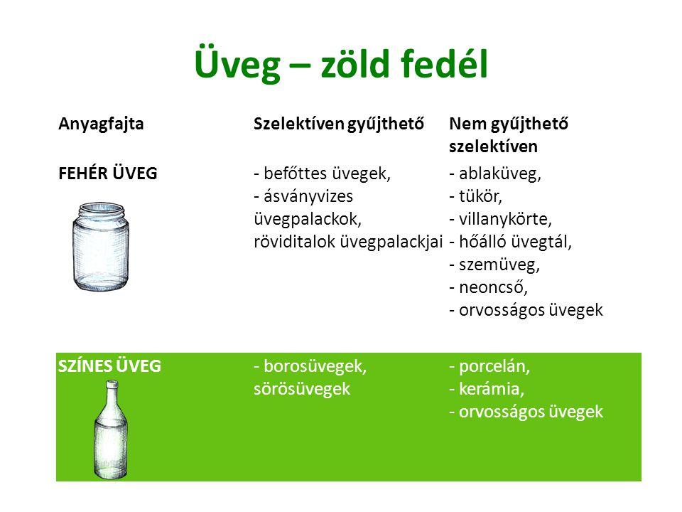 Üveg – zöld fedél AnyagfajtaSzelektíven gyűjthetőNem gyűjthető szelektíven FEHÉR ÜVEG - befőttes üvegek, - ásványvizes üvegpalackok, röviditalok üvegpalackjai - ablaküveg, - tükör, - villanykörte, - hőálló üvegtál, - szemüveg, - neoncső, - orvosságos üvegek SZÍNES ÜVEG - borosüvegek, sörösüvegek - porcelán, - kerámia, - orvosságos üvegek