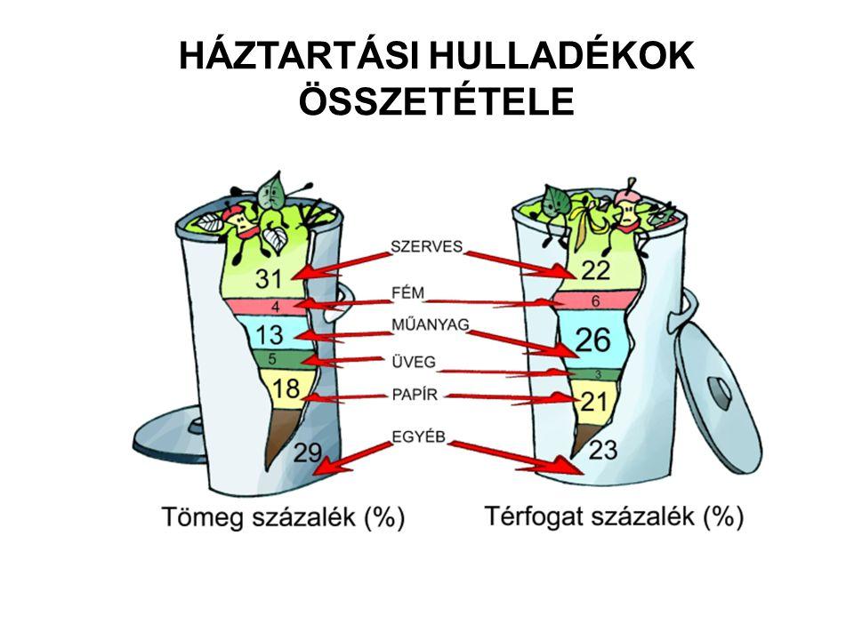 HULLADÉKGAZDÁLKODÁS PRIORITÁSI SORRENDJE 1.MEGELŐZÉS 2.