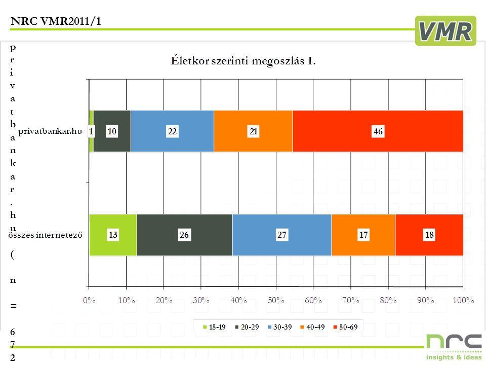 NRC VMR2011/1 11 privatbankar.hu ( n = 672 )privatbankar.hu ( n = 672 )