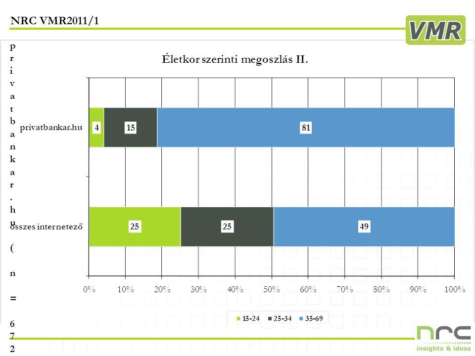 NRC VMR2011/1 12 privatbankar.hu ( n = 672 )privatbankar.hu ( n = 672 )