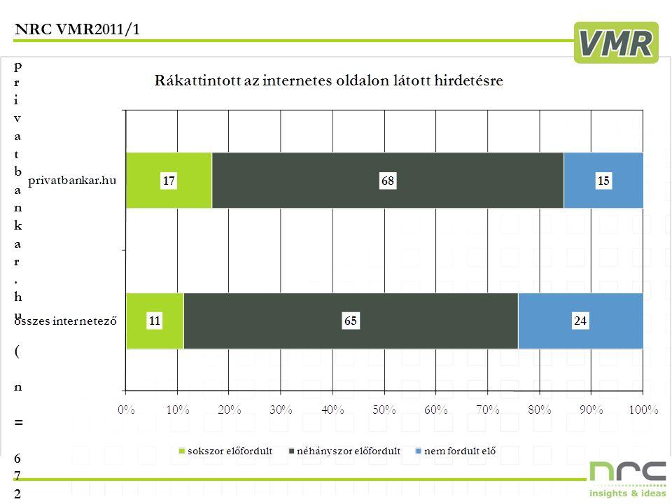 NRC VMR2011/1 17 privatbankar.hu ( n = 672 )privatbankar.hu ( n = 672 )