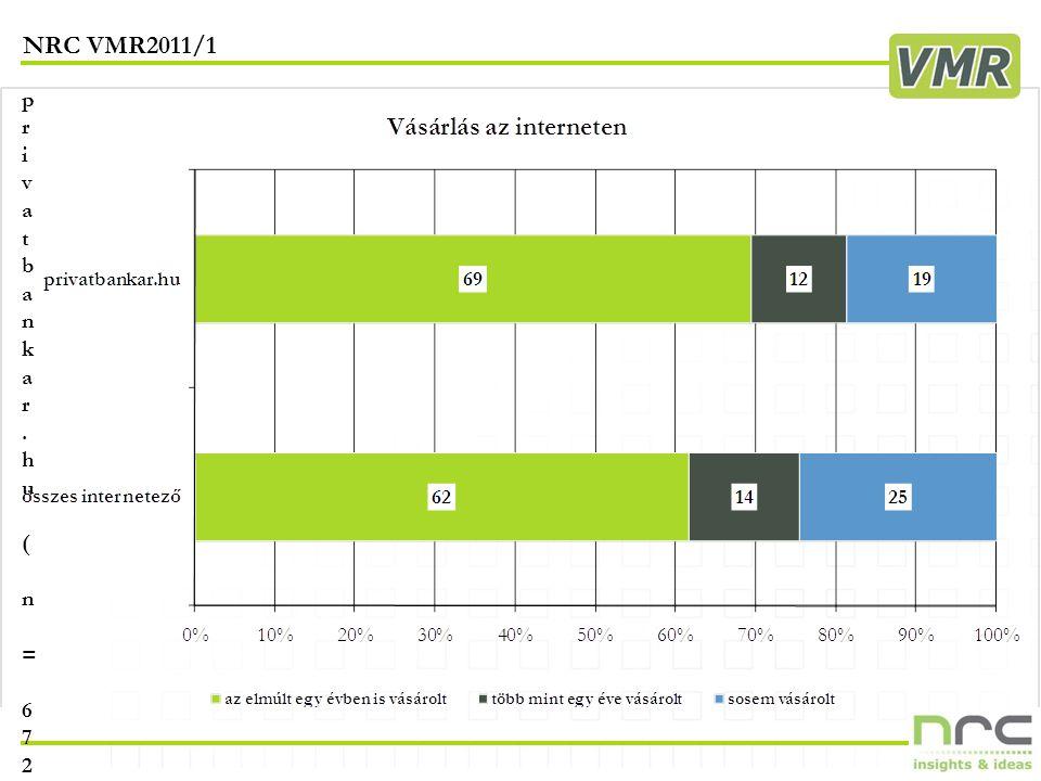 NRC VMR2011/1 19 privatbankar.hu ( n = 672 )privatbankar.hu ( n = 672 )