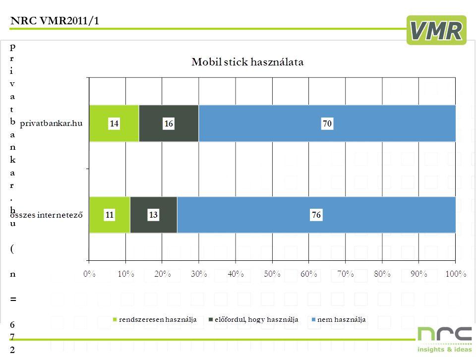 NRC VMR2011/1 21 privatbankar.hu ( n = 672 )privatbankar.hu ( n = 672 )