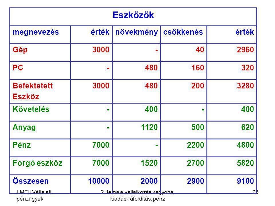 LMEII Vállalati pénzügyek 2. téma a vállalkozás vagyona, kiadás-ráfordítás, pénz 23 Eszközök megnevezésértéknövekménycsökkenésérték Gép3000- 402960 PC