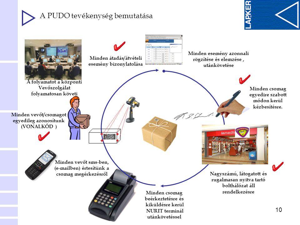 10 A PUDO tevékenység bemutatása Minden esemény azonnali rögzítése és elemzése, utánkövetése Minden csomag egyedire szabott módon kerül kézbesítésre.