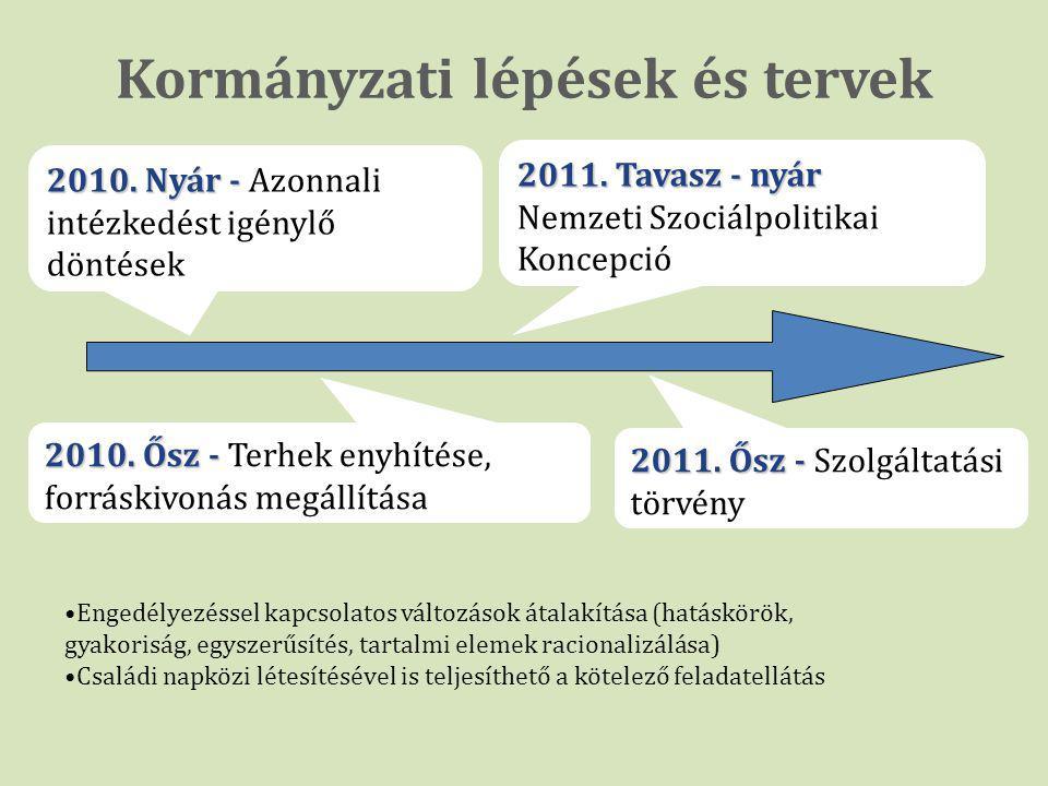 Kormányzati lépések és tervek, 2010. Nyár - 2010. Nyár - Azonnali intézkedést igénylő döntések 2010. Ősz - 2010. Ősz - Terhek enyhítése, forráskivonás