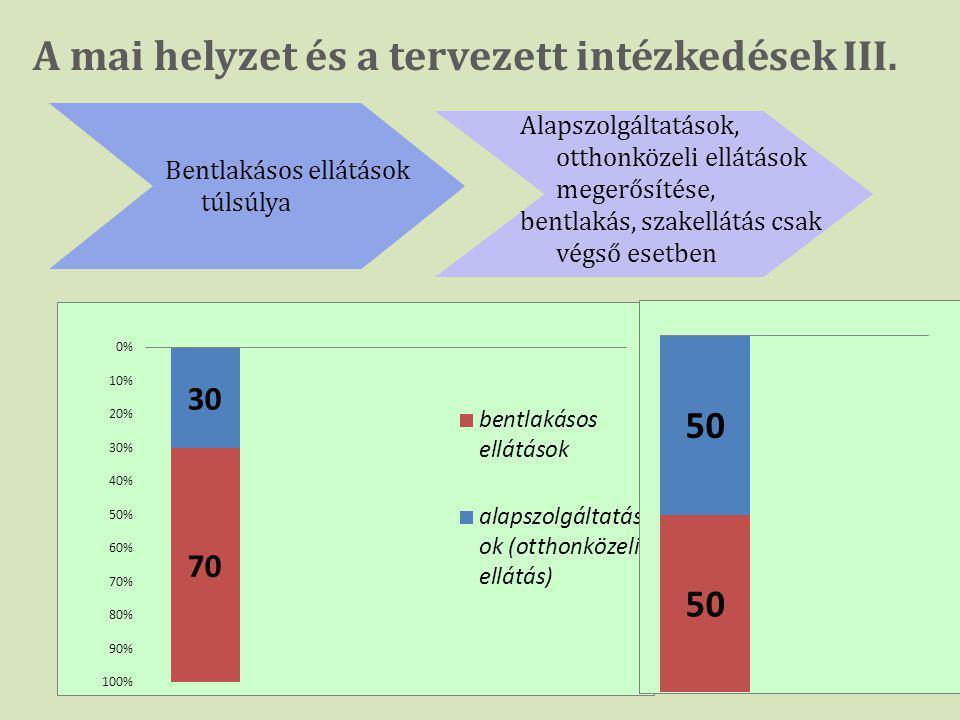 A mai helyzet és a tervezett intézkedések III. Bentlakásos ellátások túlsúlya Alapszolgáltatások, otthonközeli ellátások megerősítése, bentlakás, szak