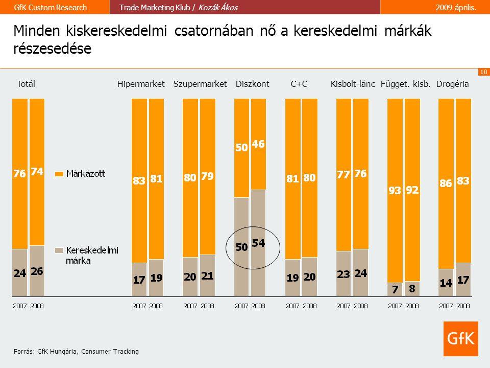 10 GfK Custom ResearchTrade Marketing Klub / Kozák Ákos2009 április. Minden kiskereskedelmi csatornában nő a kereskedelmi márkák részesedése Totál Hip