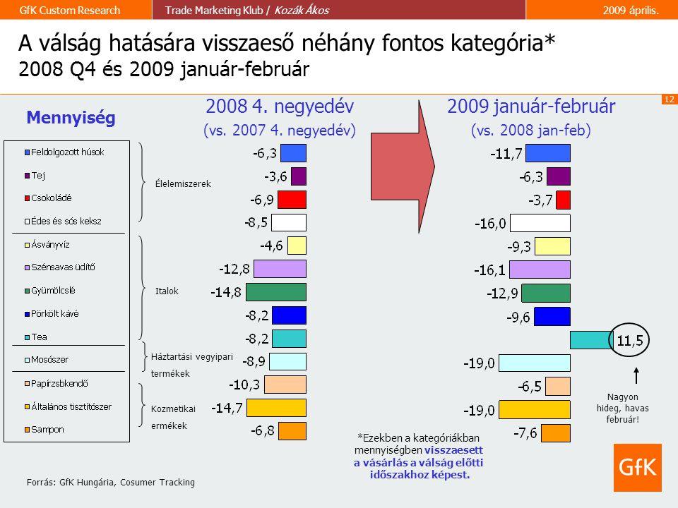 12 GfK Custom ResearchTrade Marketing Klub / Kozák Ákos2009 április. A válság hatására visszaeső néhány fontos kategória* 2008 Q4 és 2009 január-febru