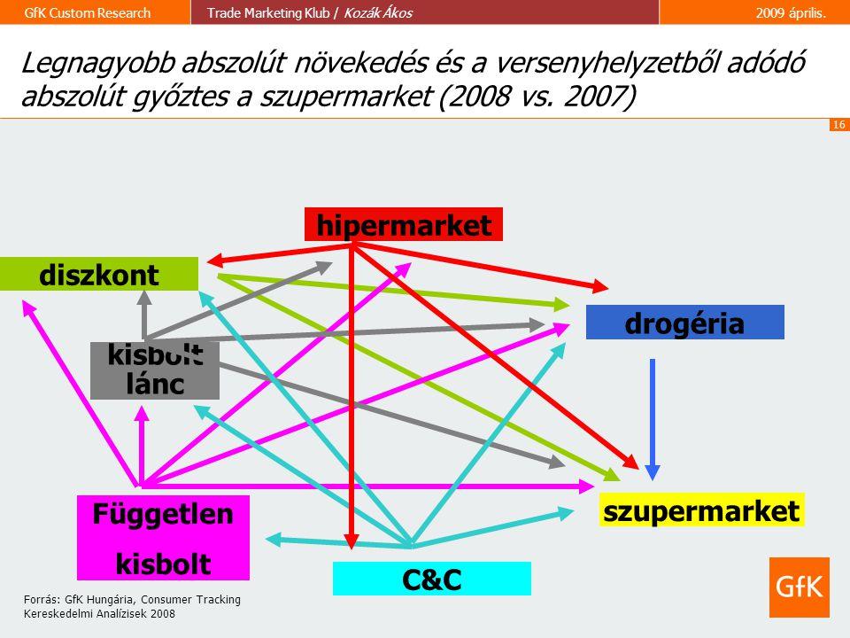 16 GfK Custom ResearchTrade Marketing Klub / Kozák Ákos2009 április. Legnagyobb abszolút növekedés és a versenyhelyzetből adódó abszolút győztes a szu