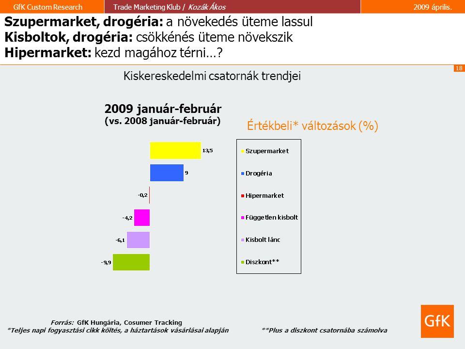 18 GfK Custom ResearchTrade Marketing Klub / Kozák Ákos2009 április. Értékbeli* változások (%) 2009 január-február (vs. 2008 január-február) **Plus a