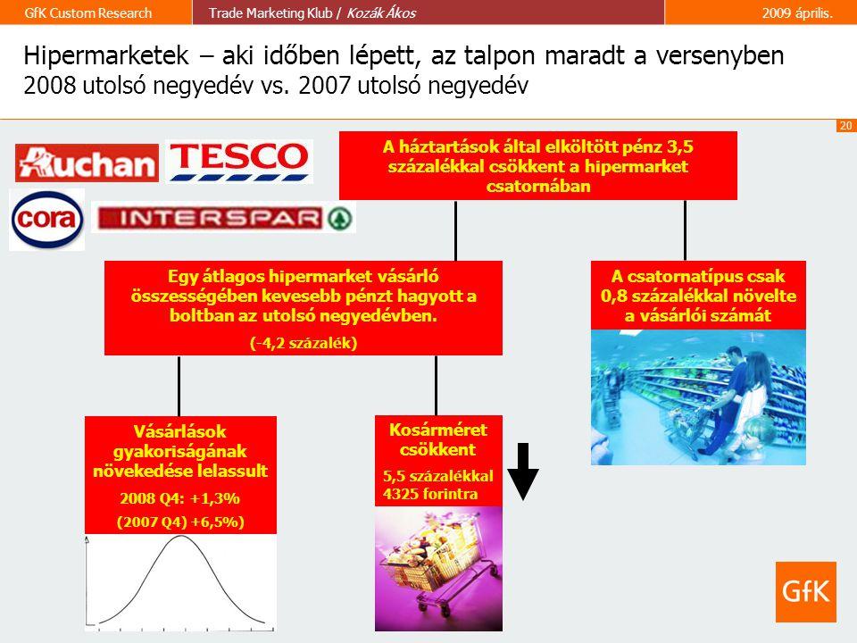 20 GfK Custom ResearchTrade Marketing Klub / Kozák Ákos2009 április. Hipermarketek – aki időben lépett, az talpon maradt a versenyben 2008 utolsó negy