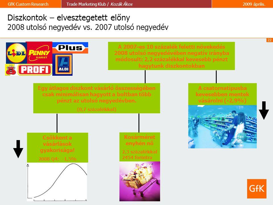 22 GfK Custom ResearchTrade Marketing Klub / Kozák Ákos2009 április. Diszkontok – elvesztegetett előny 2008 utolsó negyedév vs. 2007 utolsó negyedév K