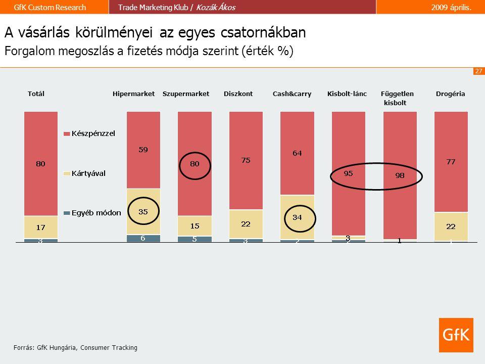 27 GfK Custom ResearchTrade Marketing Klub / Kozák Ákos2009 április. A vásárlás körülményei az egyes csatornákban Forgalom megoszlás a fizetés módja s