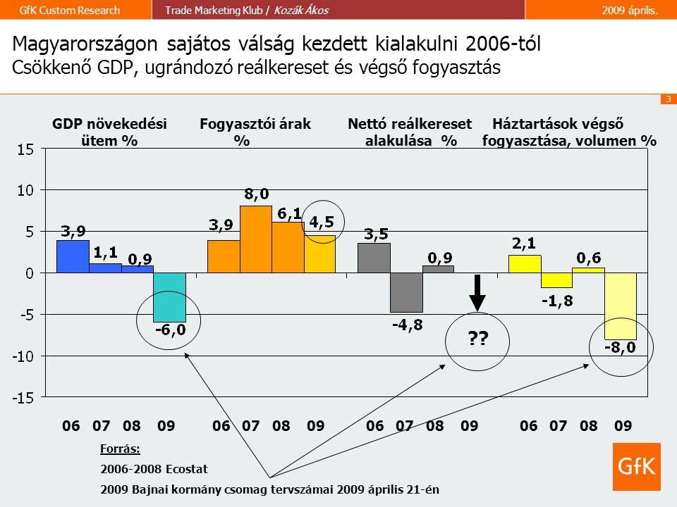 3 GfK Custom ResearchTrade Marketing Klub / Kozák Ákos2009 április. GDP növekedési Fogyasztói árak Nettó reálkereset Háztartások végső ütem % % alakul