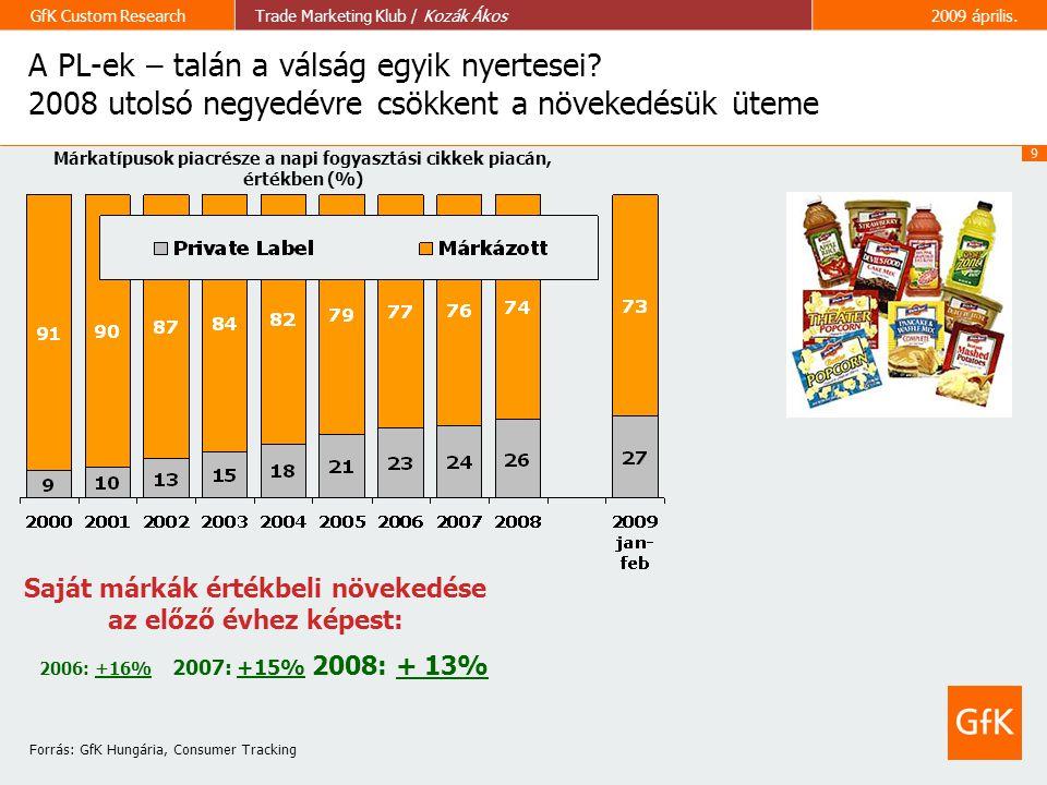 9 GfK Custom ResearchTrade Marketing Klub / Kozák Ákos2009 április. 2006: +16% 2007: +15% 2008: + 13% Saját márkák értékbeli növekedése az előző évhez