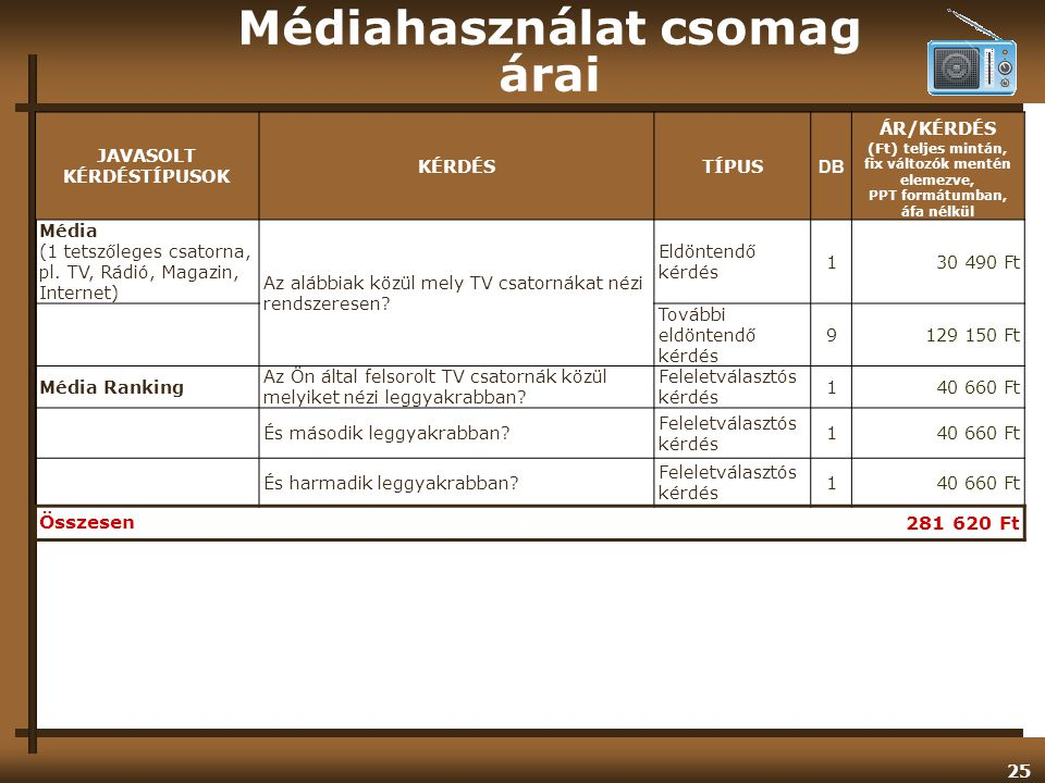 25 Médiahasználat csomag árai JAVASOLT KÉRDÉSTÍPUSOK KÉRDÉSTÍPUS DB ÁR/KÉRDÉS (Ft) teljes mintán, fix változók mentén elemezve, PPT formátumban, áfa nélkül Média (1 tetszőleges csatorna, pl.