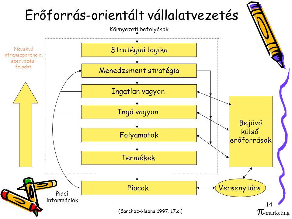 14 Erőforrás-orientált vállalatvezetés Környezeti befolyások Stratégiai logika Menedzsment stratégia Ingatlan vagyon Ingó vagyon Folyamatok Termékek P