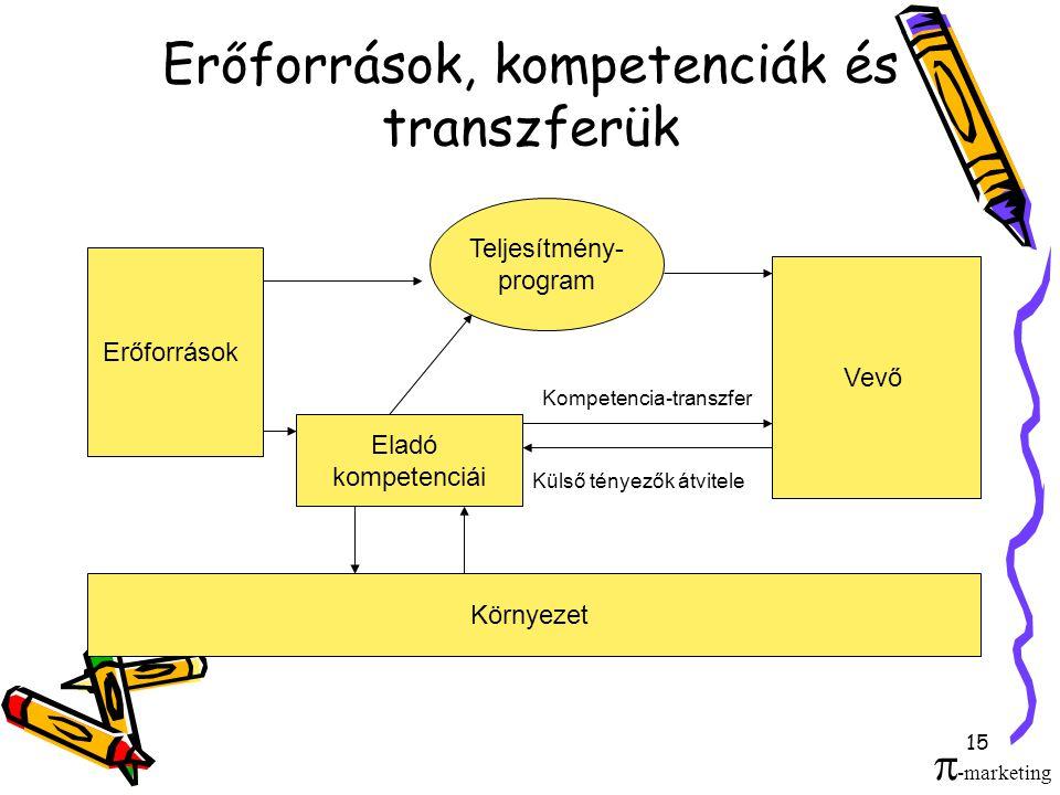 15 Erőforrások, kompetenciák és transzferük Erőforrások Vevő Eladó kompetenciái Teljesítmény- program Környezet Kompetencia-transzfer Külső tényezők átvitele  -marketing