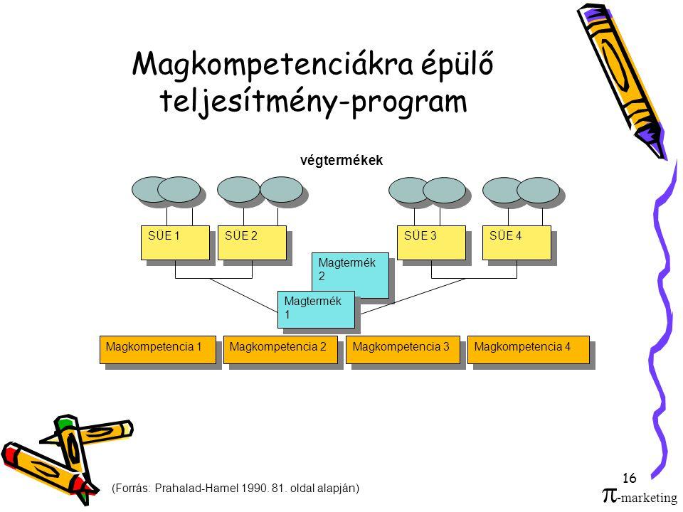 16 Magkompetenciákra épülő teljesítmény-program Magkompetencia 1 Magkompetencia 2 Magkompetencia 3 Magkompetencia 4 Magtermék 2 SÜE 1 SÜE 2 SÜE 3 SÜE 4 végtermékek Magtermék 1 (Forrás: Prahalad-Hamel 1990.