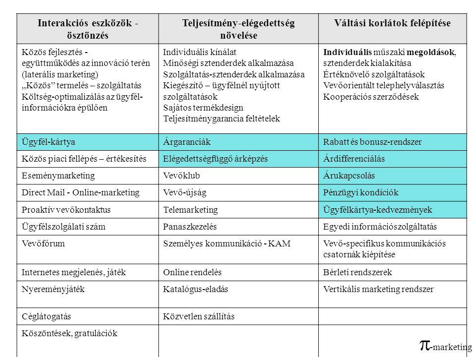 Interakciós eszközök - ösztönzés Teljesítmény-elégedettség növelése Váltási korlátok felépítése Közös fejlesztés - együttműködés az innováció terén (l