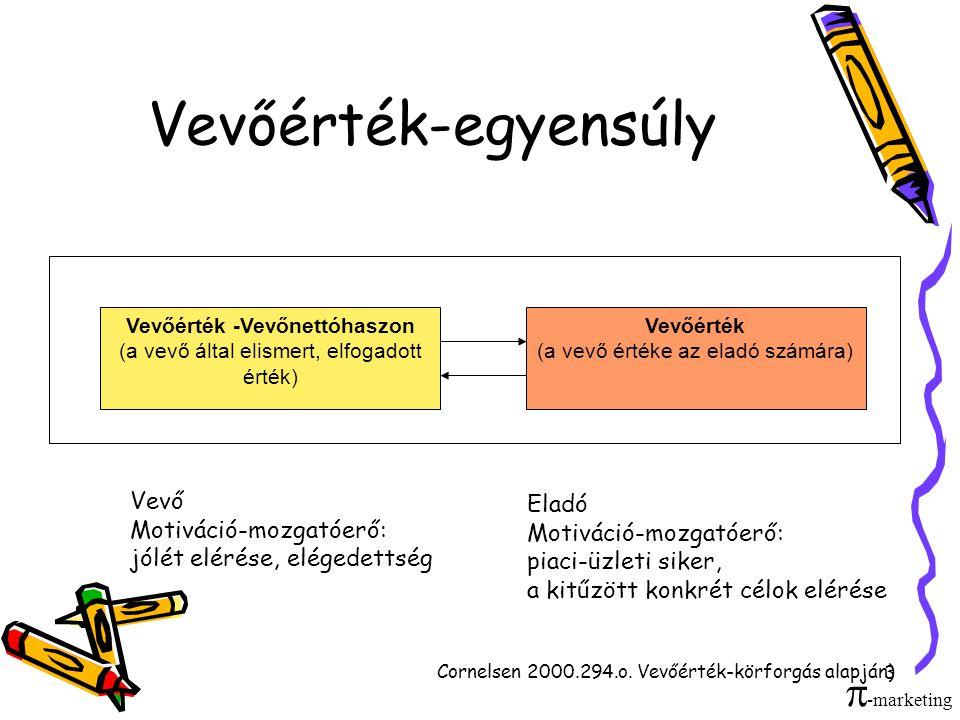 3 Vevőérték-egyensúly Vevőérték -Vevőnettóhaszon (a vevő által elismert, elfogadott érték) Vevőérték (a vevő értéke az eladó számára) Vevő Motiváció-m