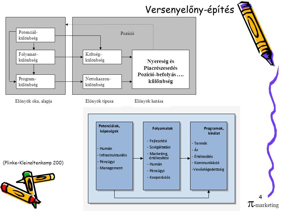 4 Versenyelőny-építés Potenciál- különbség Folyamat- különbség Program- különbség Költség- különbség Nettohaszon- különbség Nyereség és Piacrészesedés Pozíció-befolyás ….