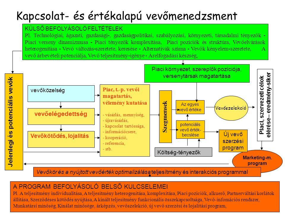 Kapcsolat- és értékalapú vevőmenedzsment vevőközelség vevőelégedettség Vevőkötődés, lojalitás Piac, t.-p. vevői magatartás, vélemény kutatása - vásárl