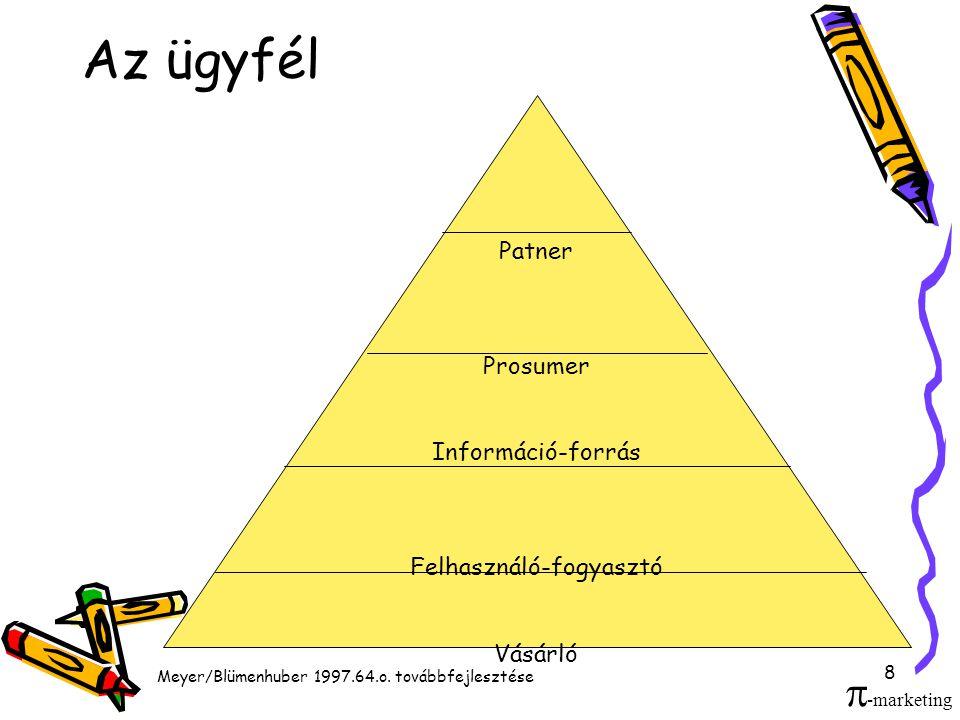 8 Az ügyfél Patner Prosumer Információ-forrás Felhasználó-fogyasztó Vásárló Meyer/Blümenhuber 1997.64.o.