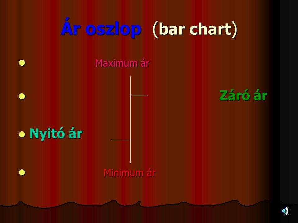 Ár oszlop ( bar chart )  Maximum ár  Záró ár  Nyitó ár  Minimum ár