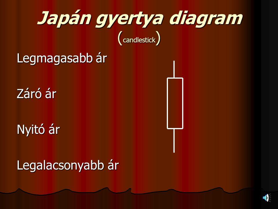 Japán gyertya diagram ( candlestick ) Legmagasabb ár Záró ár Nyitó ár Legalacsonyabb ár