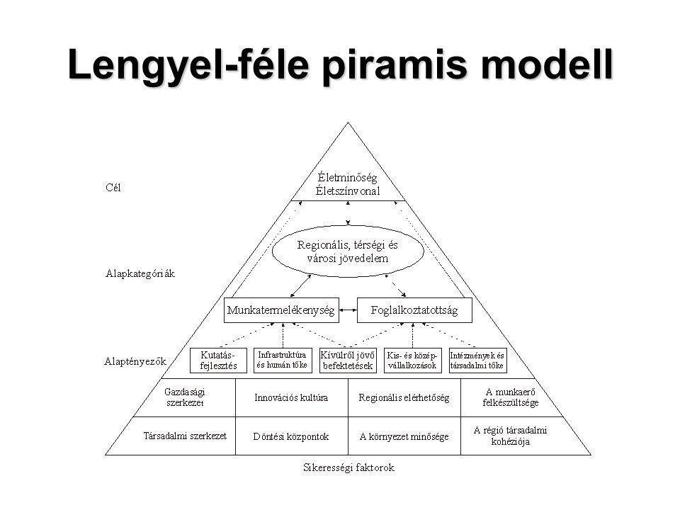 Lengyel-féle piramis modell